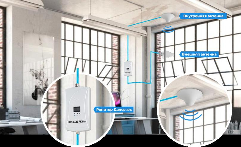 усиление сотовой связи в офисе